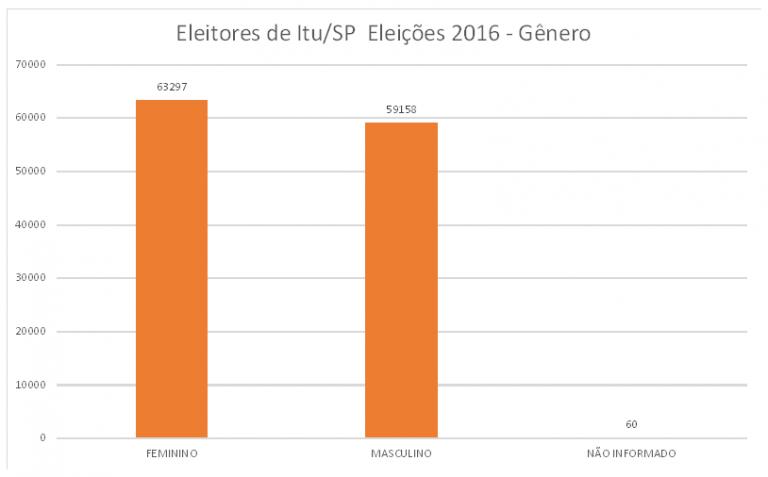 Eleições municipais 2016 – informações sobre Itu