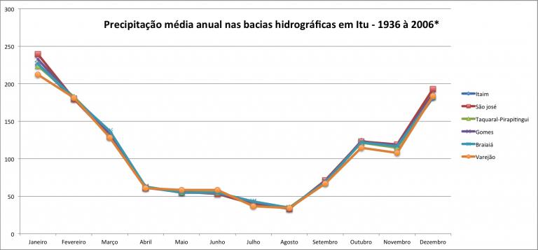Média anual das chuvas em Itu
